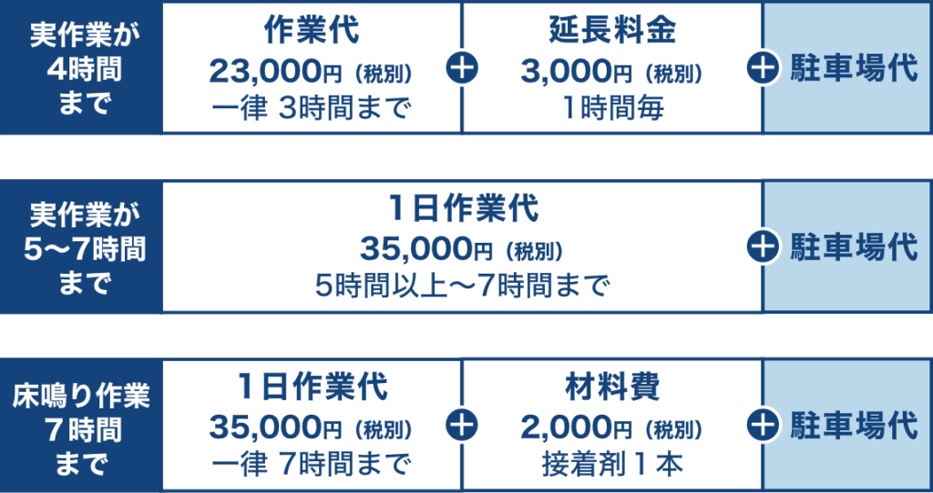佐藤装芸の補修(リペア)料金は作業代(1日)35,000円(税別)+駐車場代で施工